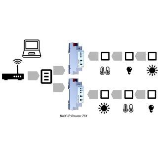 WEINZIERL 751 KNX IP Router (Art.Nr. 5243)